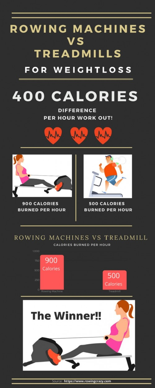 Have you ever wanted to know who wins the rowing machines VS treadmill battle? It is not easy to choose between two very useful machines.  In this infographic, Rowing Crazy are focusing on the benefits of treadmill and rowing when trying to reduce weight. Let's find out which machine can help you to shed those extra pounds quickly. For more visit here - https://www.rowingcrazy.com/rowing-machine-vs-treadmill/