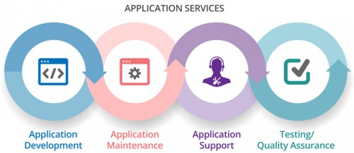 Application services are simply services that are made available from a business's Web server for Web users or other Web-connected programs and cloud servers, Nowra. Providers of these services are generally known as application service providers.  Read more: https://www.aconnect.com.au/application-services/