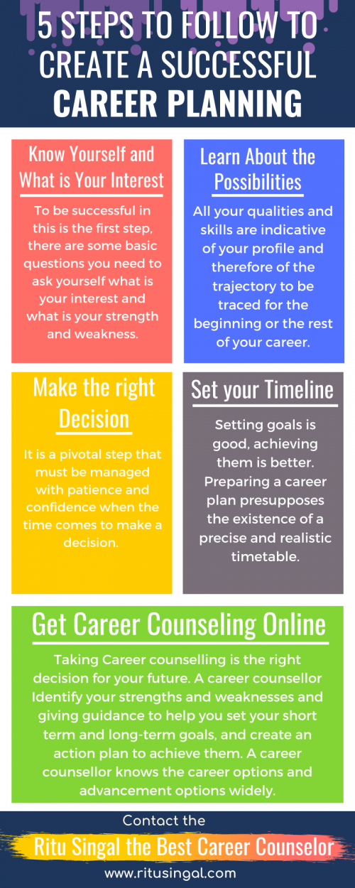 Career planning is important for everyone but for some reason, some people are failed. Making successful Career planning is for our future is an important aspect of life. Here are the 5 Important steps to follow to make your career successful. Get online Career counseling online by Ritu Singal visit at www.ritusingal.com