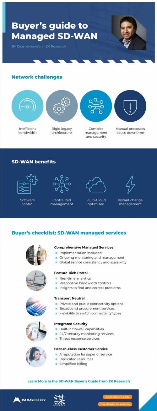 Buyers-Guide-to-Managed-SD-WAN-Infographicc2fbb2b4c6583b3f.jpg