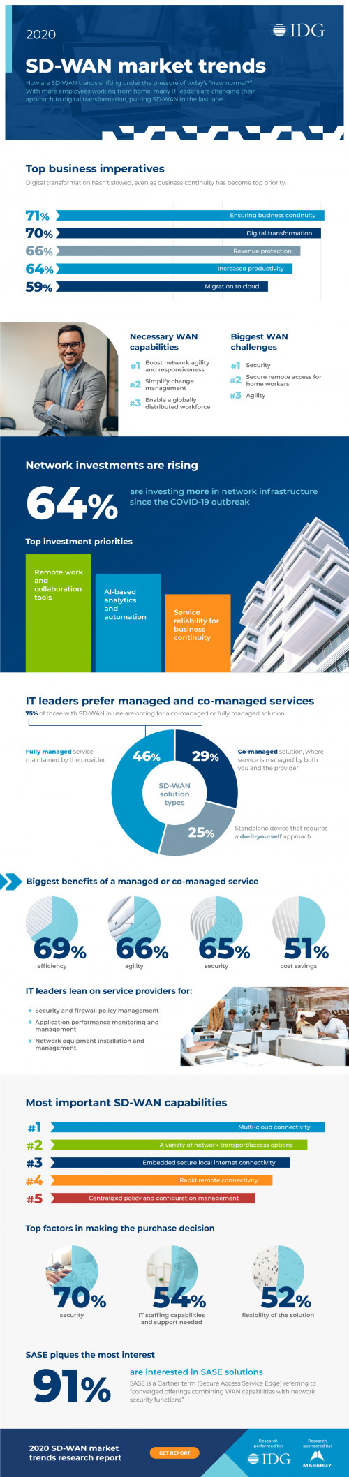 """How are SD-WAN trends shifting under the pressure of today's """"new normal?"""" With more employees working from home, many IT leaders are changing their approach to digital transformation, putting SD-WAN in the fast lane. Check out our infographic """"SD-WAN Market Trends"""" to learn more- https://www.masergy.com/sd-wan"""