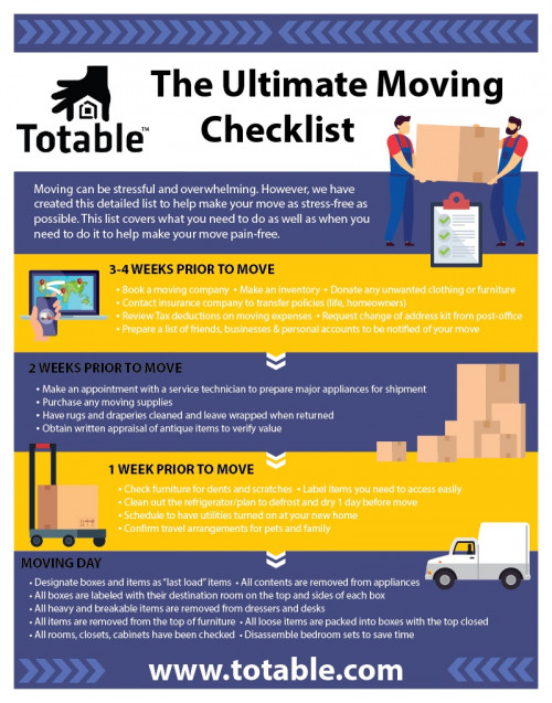 "What word would most people use to describe moving? It would have to be ""stressful."" The logistics of moving can be overwhelming. Planning, scheduling, coordinating, and packing are just a few of the many tasks that must be tackled when relocating. However, there are ways to help ease the burden and relieve the stress so that a move can be as pain-free as possible. Whether moving into your dream home, a new apartment, or moving because of your career, a well-made plan will make all the difference. The Totable Ultimate Checklist is a valuable part of any moving plan. The checklist offers instruction on what to do and a timeline in which to do it. This not only ensures nothing is forgotten, but it breaks up the process into manageable pieces, so it does not become overwhelming. View more here - https://www.totable.com/single-post/the-ultimate-moving-checklist"