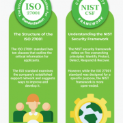 Comparing-ISO-27001-Standard-and-NIST-Security-Framework324192ffcfb18fae.png
