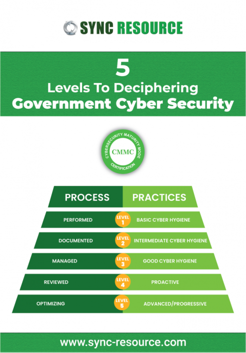 5-Levels-To-Deciphering-Government-Cyber-Security2-01-logo-01-713x10245b44f7bcb80914e9.png