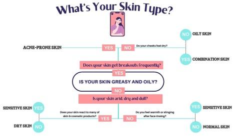 Skin-type-208cadea03d5beb5b.jpg