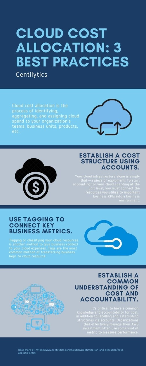 Cloud-Cost-Allocation-3-Best-Practicesbe5a51040b21b994.jpg