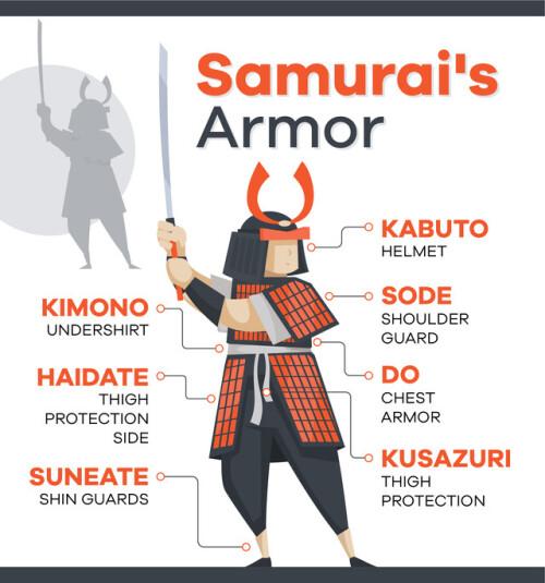 Samurais-Armor-Infographic24065e47add3d948.jpg
