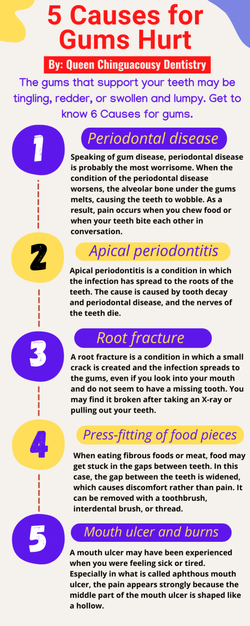 5-Causes-for-Gums-Hurt-by-Queen-Chinguacousy-Dentistry2db5759279fea5a1.png